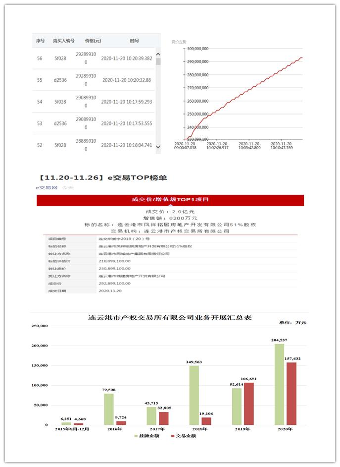 市产权交易所股权转让项目增值6200万元
